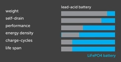 advantages Lead Acid AGM to LFP LiFePO4 battery technologie