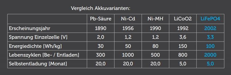 Vergleich Lithium Blei Säure Pb LiFePO4 Ni-MH Batterie