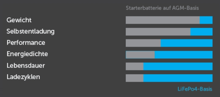 Vergleich Vorteile LiFePO4 Blei Säure Batterie